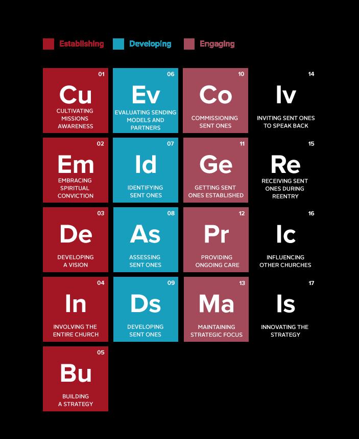 sending-elements